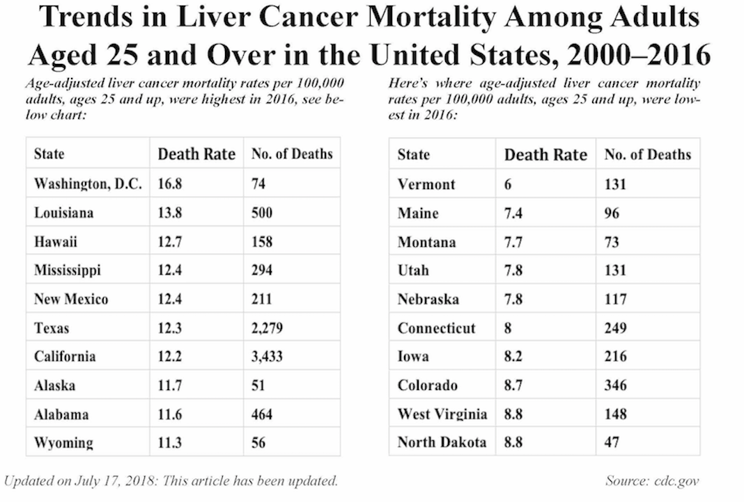 Us Cancer Death Rates Fall But Liver Cancer Death Rate Rises